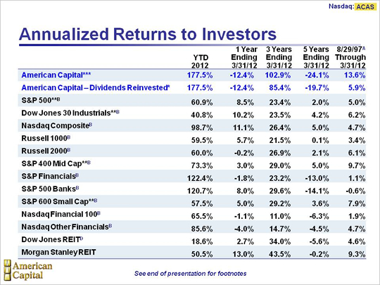 Annualized Returns to Investors