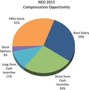 Long term incentive plan stock options