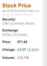 Comerica Stock Quote