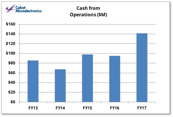 Cash From Operations IR Graph FY 2017