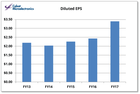 Diluted EPS IR Graph FY 2017