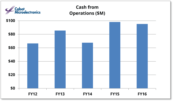Cash From Operations IR Graph FY 2016
