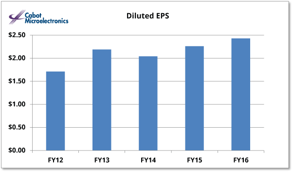 Diluted EPS IR Graph FY 2016