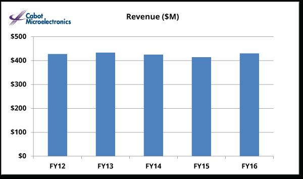Revenue IR Graph FY 2016