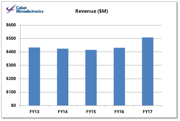 Revenue IR Graph FY 2017