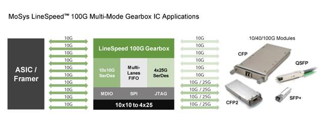 Gearbox IC Applications Image