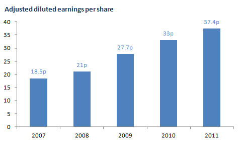 Adjusted diluted earnings per share bar chart