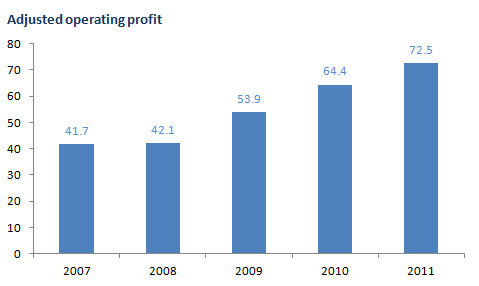 Adjusted operating profit bar chart