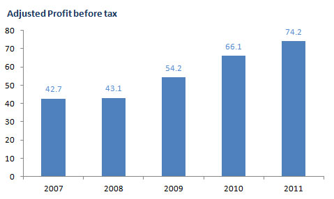 Profit before tax bar chart