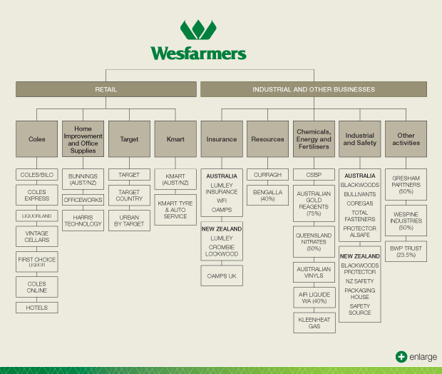 Wesfarmers 2012 annual report group structure and feedback form thecheapjerseys Choice Image