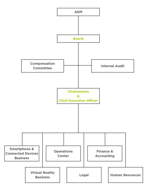 Htc Investors  Organization Chart And Functions