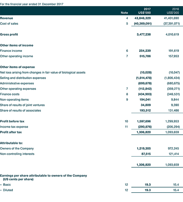 Income Statement Income Statement Contribution Margin Income