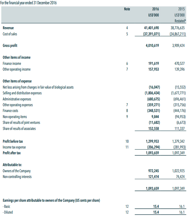 Wilmar: Investors & Media: Income Statement