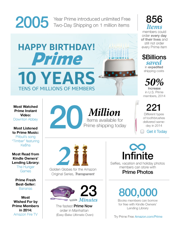 Celebrating ten years: Prime by the numbers