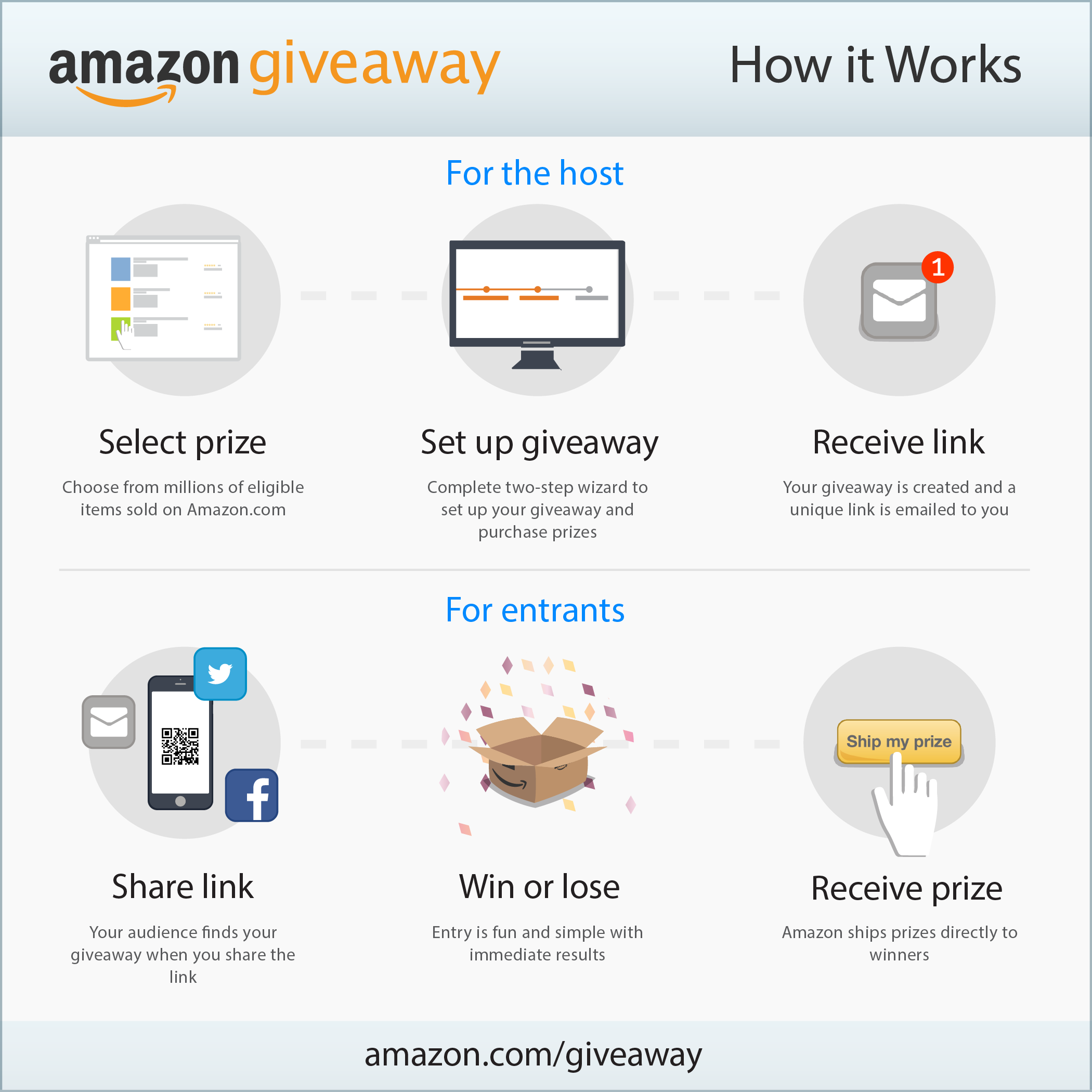 Introducing Amazon Giveaway, a new intuitive self-service tool designed to modernize the time-tested radio giveaway...