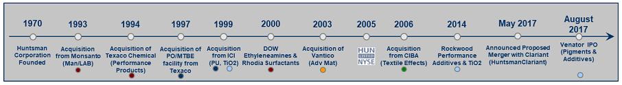 Huntsman Timeline