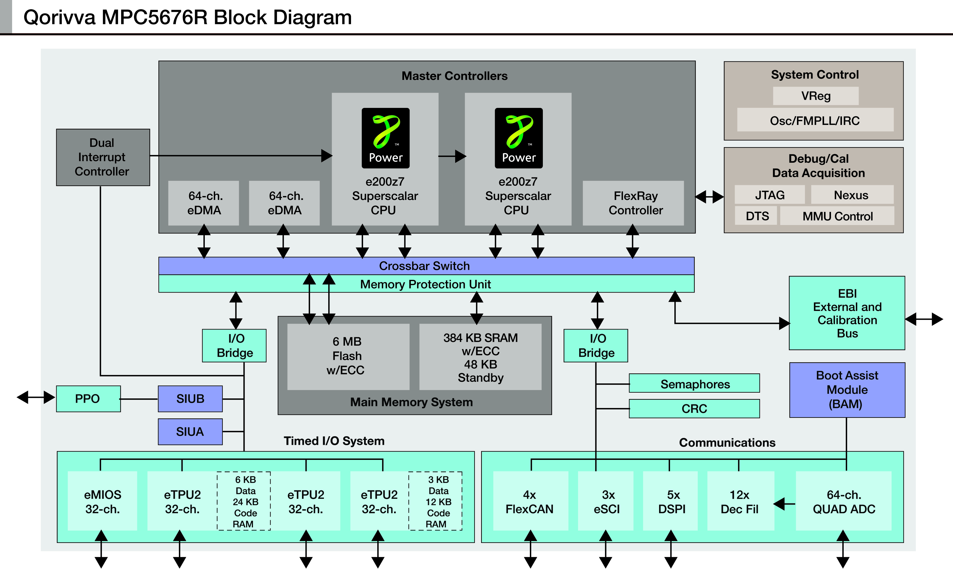 Welcome To Freescale Semiconductor News Release Block Diagram Games Mpc5676r