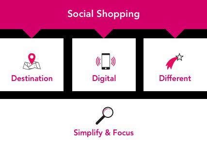 debenhams social shopping