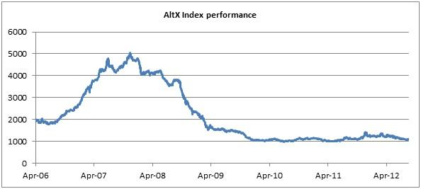 AltX Index