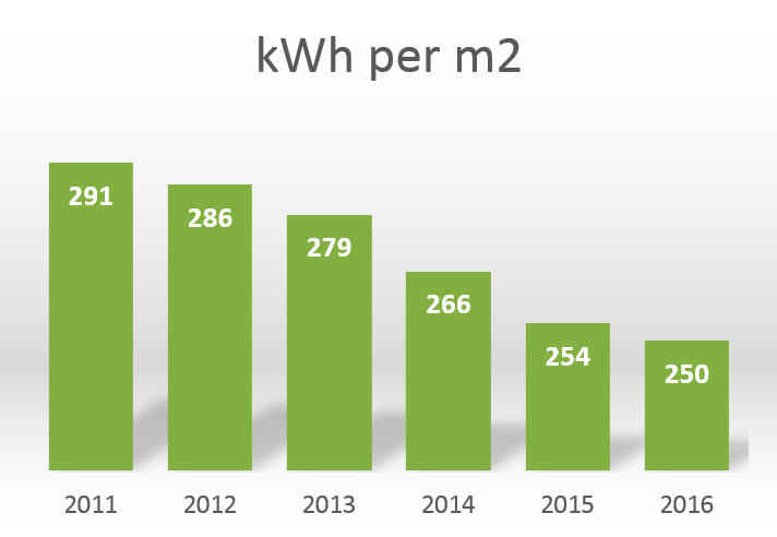 Graph of Energy comsumption in kWh/m2