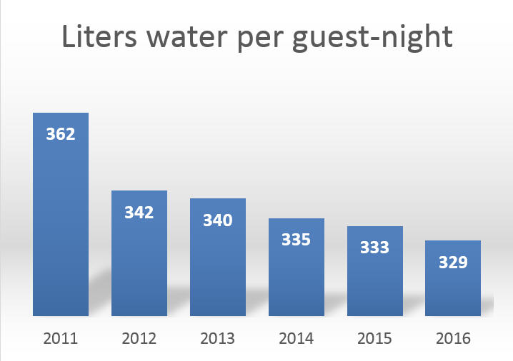 Graph of Water consumption in liters/guest night