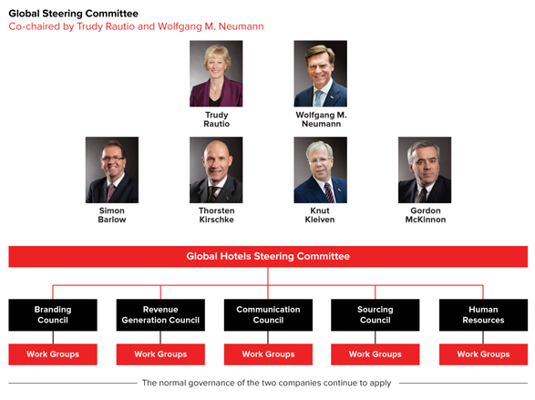 Global Steering Committee