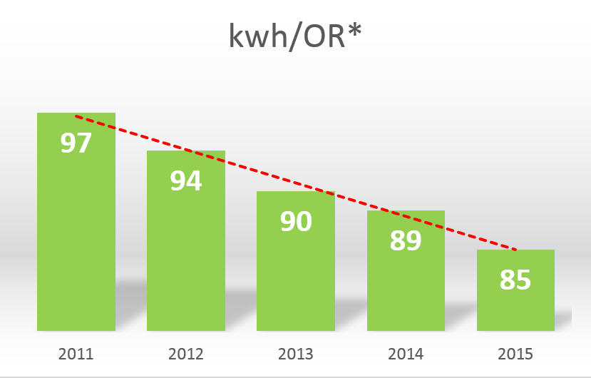 Graph of Energy comsumption in kWh/OR