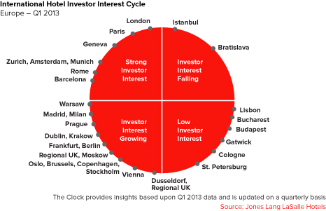 International Hotel Investor Interest Cycle: Europe - Q1 2013