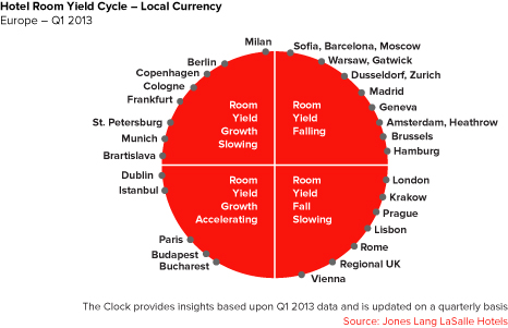 Hotel Room Yield Cycle - Local Currency: Europe - Q1 2013