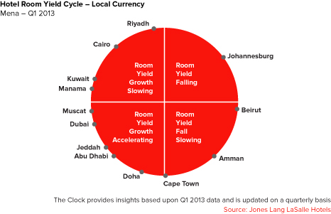 Hotel Room Yield Cycle - Local Currency: Mena - Q1 2013