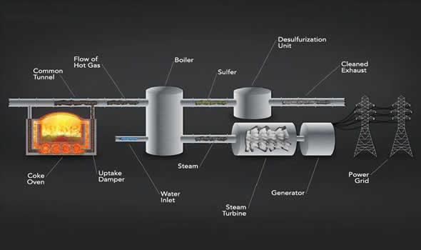 Our Steam and Power Generation