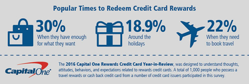 the capital one rewards card outlook shows that while people think they are making the most of their credit cards there is actually room for improvement - Travel Rewards Credit Card