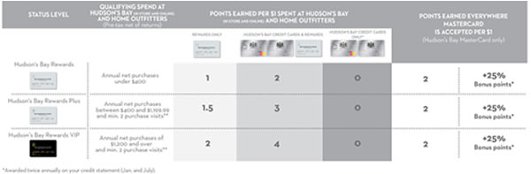 point accumulation is doubled when using the hudsons bay mastercard or hudsons bay credit card along with the hudsons bay rewards card at hudsons bay - Achieve Card Rewards