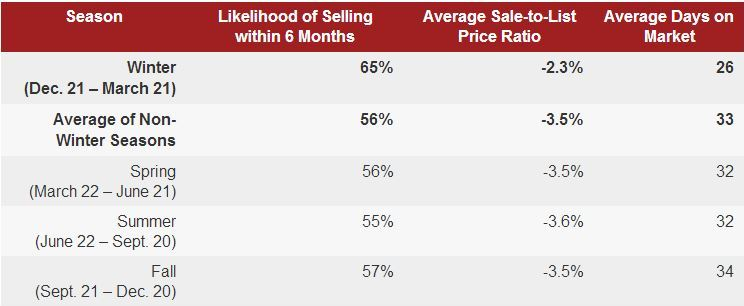 Home Selling Metrics by Listing Season