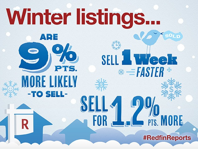 Winter Selling Report Graphic