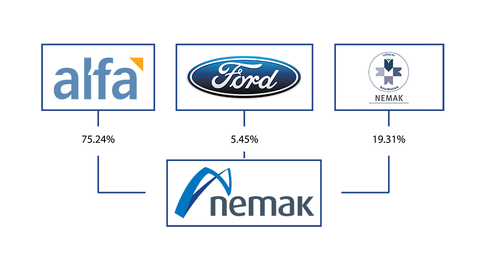 ford motor company capital structure