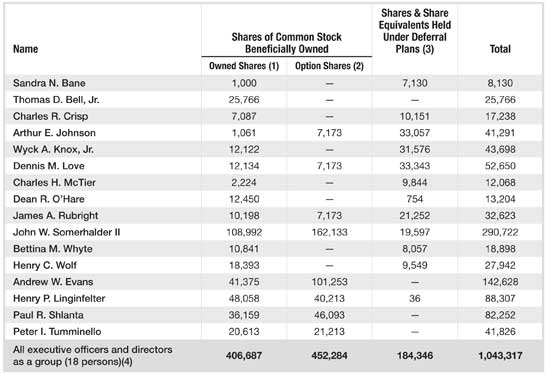 Stock Ownership Table