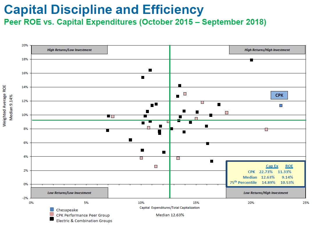 Capital Discipline and Efficiency