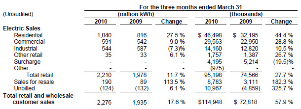 Cleco Corp  Posts 2010 First Quarter Earnings of $150 0