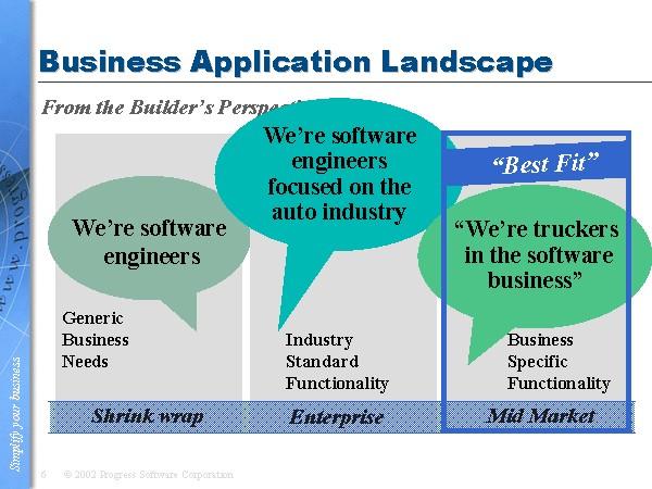 Business Application Landscape