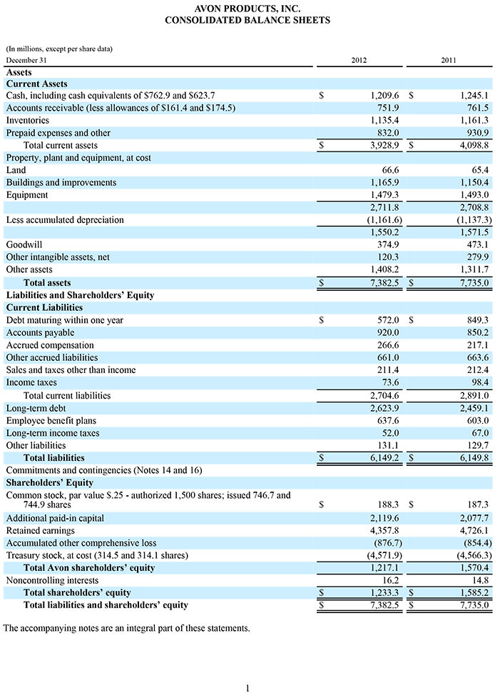 Avon Products Inc  Investor Relations  Financials  Balance Sheet