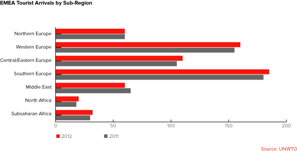 EMEA Tourist Arrivals by Sub-Region