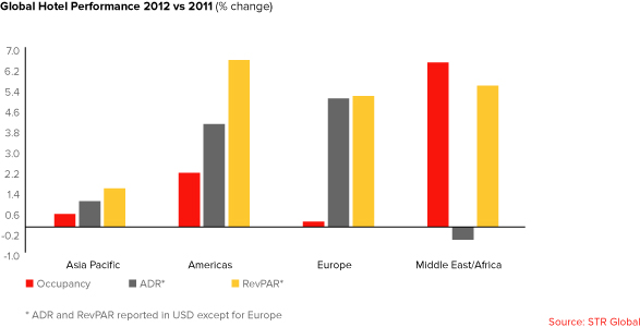 Global Hotel Performance 2012 vs 2011