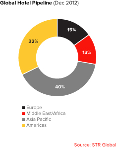 Global Hotel Pipeline - Dec 2012