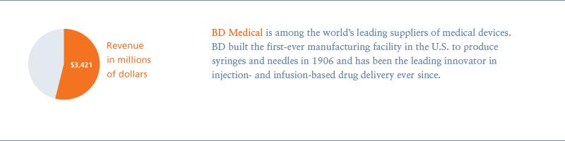 BD 2007 Annual Report - Enterprise profile - BD Medical