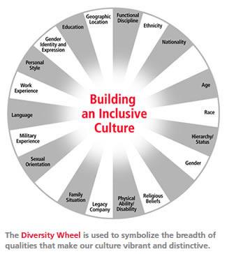 Raytheon 2009 Corporate Responsibility Report - Diversity