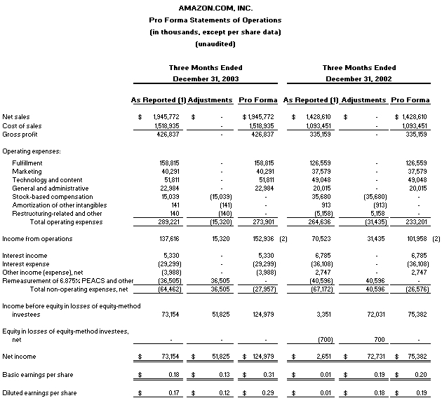 Pro Forma Free Cash Flow: Amazon.Com Announces Record Free Cash Flow Fueled By Lower