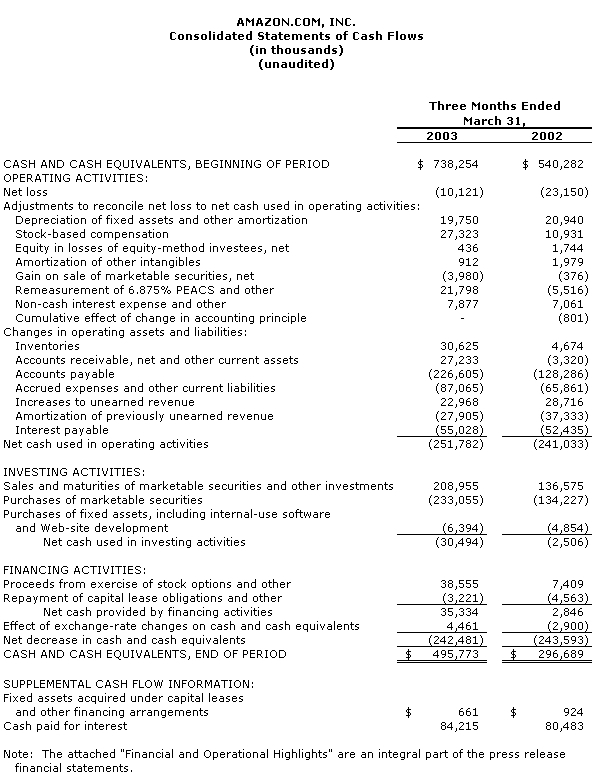 Stock options effect on financial statements