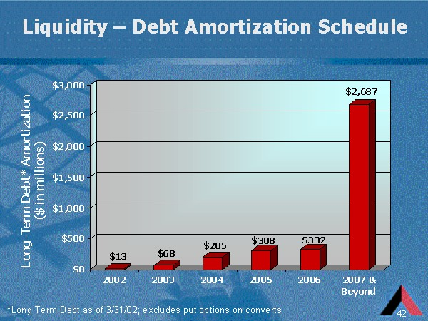 liquidity debt amortization schedule